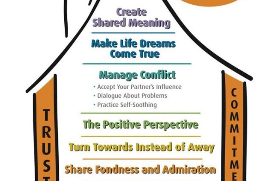 The Gottman Method
