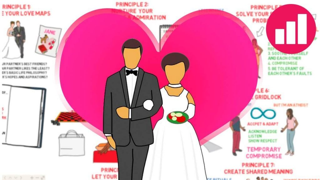 7-principles-for-making-marriage-work-by-gottman